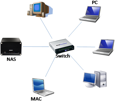 from a network to all the devices on a network