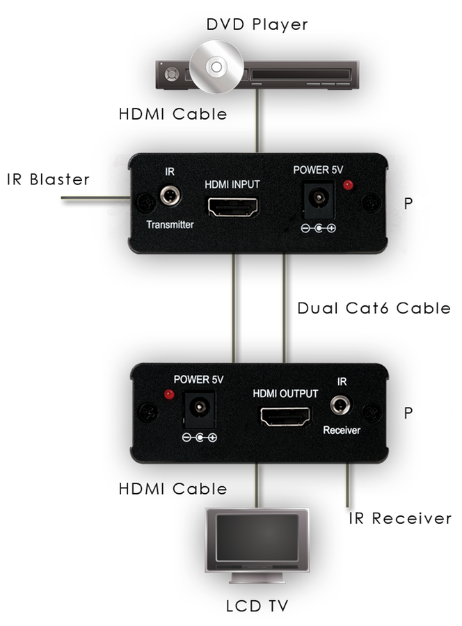direct HDMI over cat5