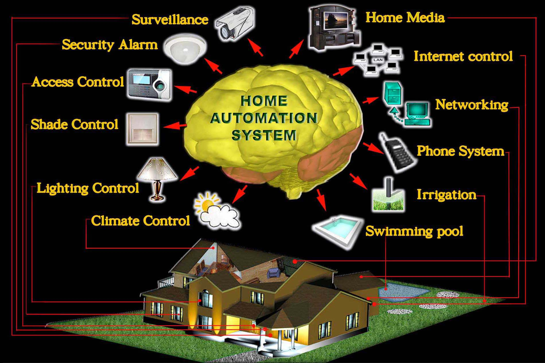 Home Automation brain