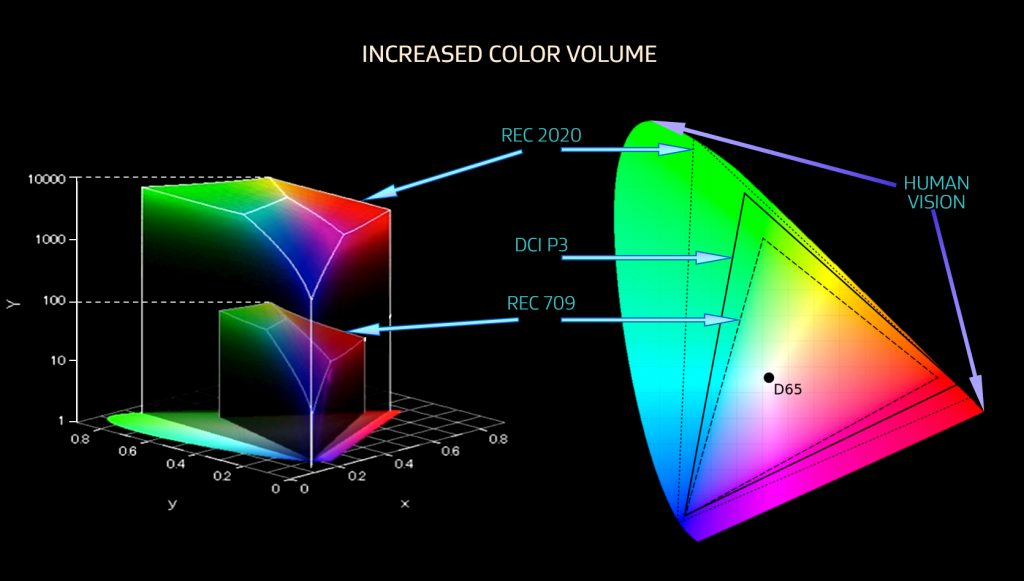 Color mapping for displays